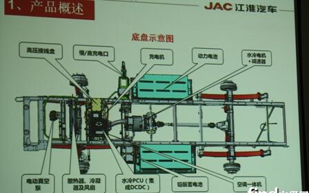 江淮纯电动卡车底盘结构图