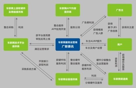 分润模式车联网